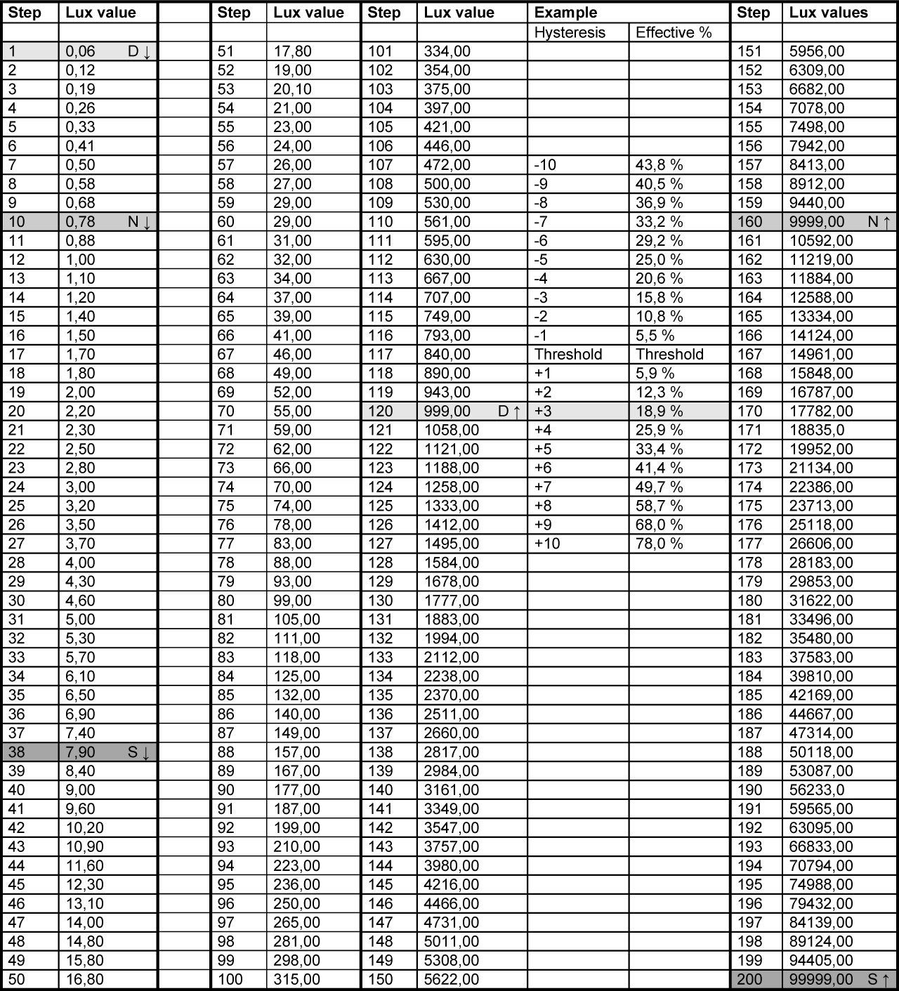 TELETASK Lux Values Table